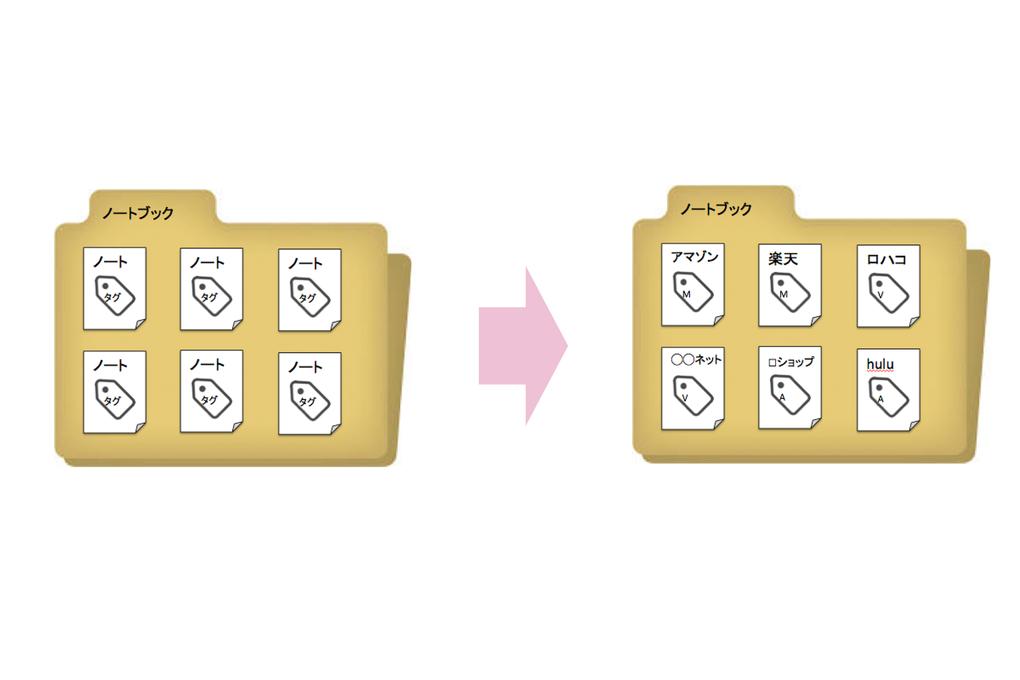 Evernote活用術例:ネットショップの登録クレジットカードの管理